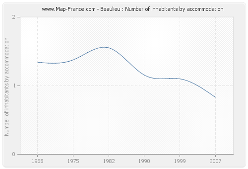 Beaulieu : Number of inhabitants by accommodation