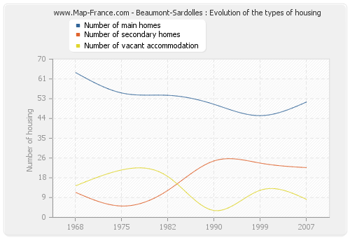 Beaumont-Sardolles : Evolution of the types of housing
