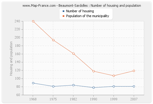 Beaumont-Sardolles : Number of housing and population