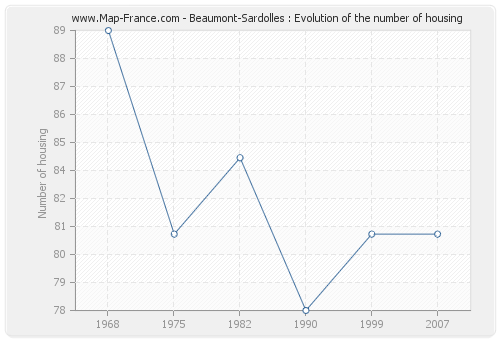 Beaumont-Sardolles : Evolution of the number of housing