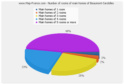 Number of rooms of main homes of Beaumont-Sardolles