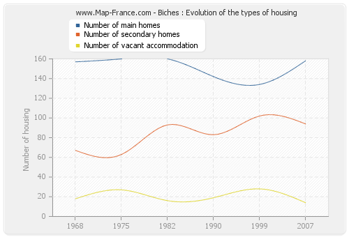 Biches : Evolution of the types of housing