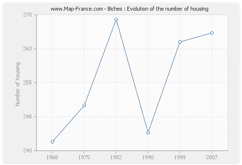 Biches : Evolution of the number of housing