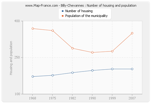 Billy-Chevannes : Number of housing and population