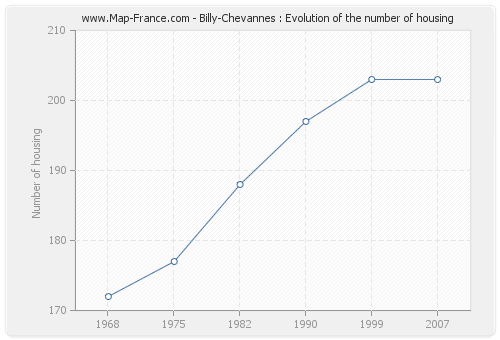 Billy-Chevannes : Evolution of the number of housing