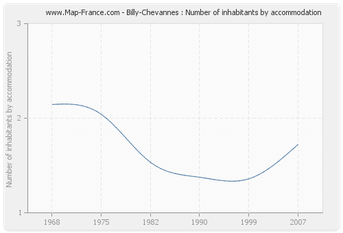 Billy-Chevannes : Number of inhabitants by accommodation