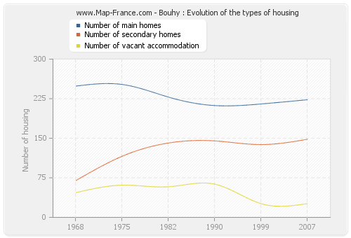 Bouhy : Evolution of the types of housing