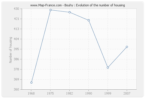 Bouhy : Evolution of the number of housing