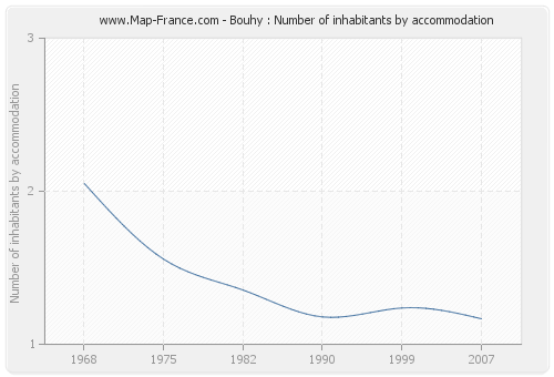 Bouhy : Number of inhabitants by accommodation