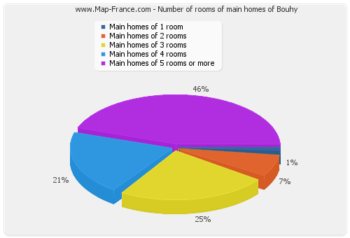 Number of rooms of main homes of Bouhy