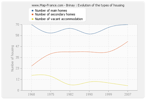Brinay : Evolution of the types of housing
