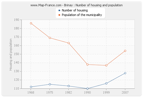 Brinay : Number of housing and population