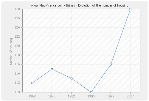 Brinay : Evolution of the number of housing