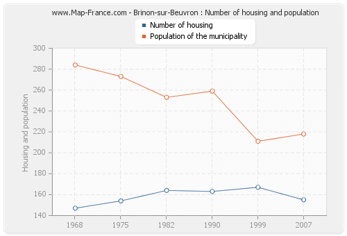 Brinon-sur-Beuvron : Number of housing and population