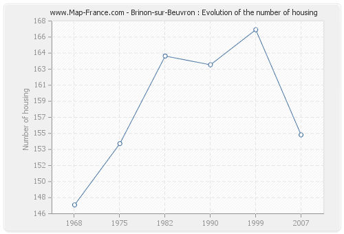 Brinon-sur-Beuvron : Evolution of the number of housing