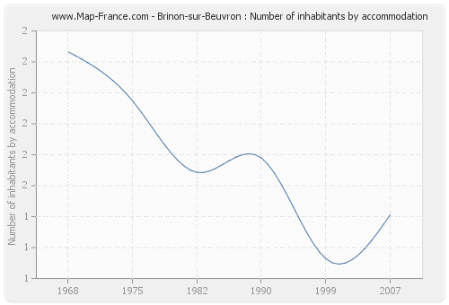 Brinon-sur-Beuvron : Number of inhabitants by accommodation