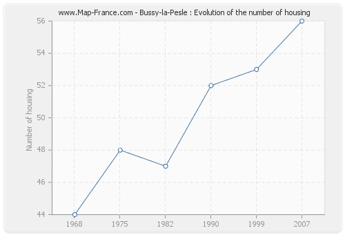 Bussy-la-Pesle : Evolution of the number of housing