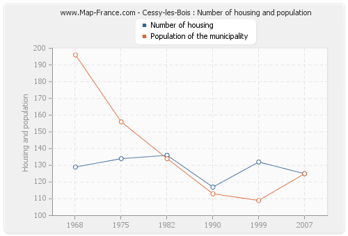 Cessy-les-Bois : Number of housing and population
