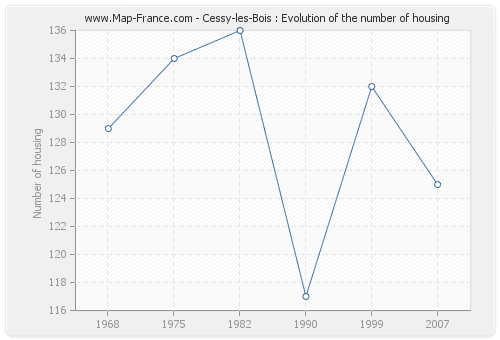 Cessy-les-Bois : Evolution of the number of housing