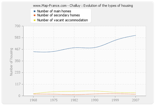 Challuy : Evolution of the types of housing