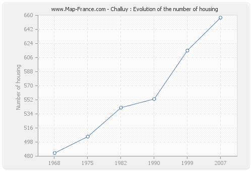 Challuy : Evolution of the number of housing