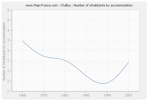 Challuy : Number of inhabitants by accommodation