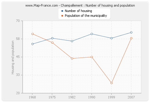 Champallement : Number of housing and population