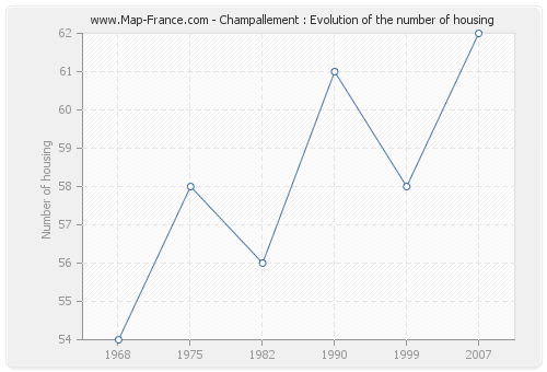 Champallement : Evolution of the number of housing
