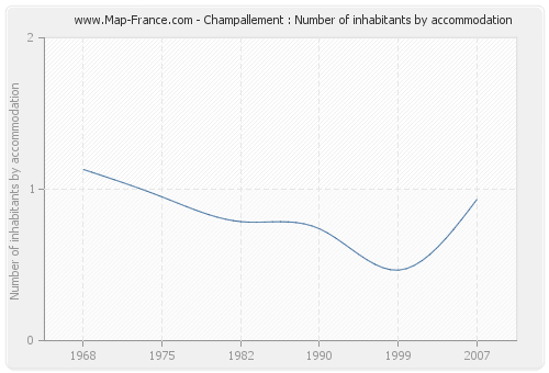 Champallement : Number of inhabitants by accommodation