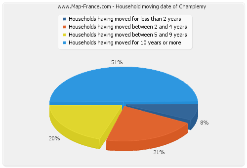 Household moving date of Champlemy