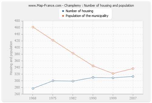 Champlemy : Number of housing and population