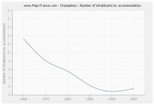 Champlemy : Number of inhabitants by accommodation