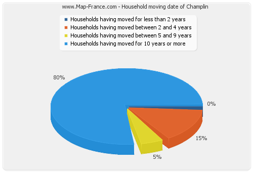 Household moving date of Champlin