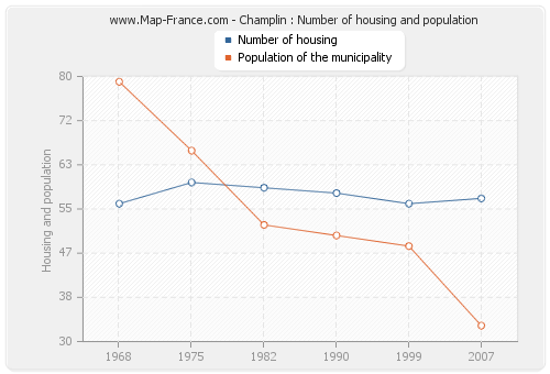 Champlin : Number of housing and population