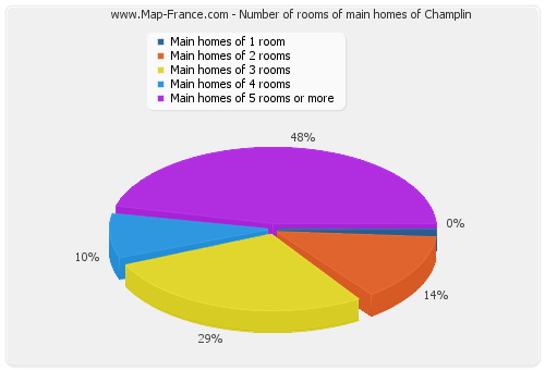 Number of rooms of main homes of Champlin