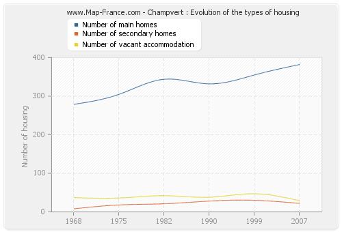 Champvert : Evolution of the types of housing