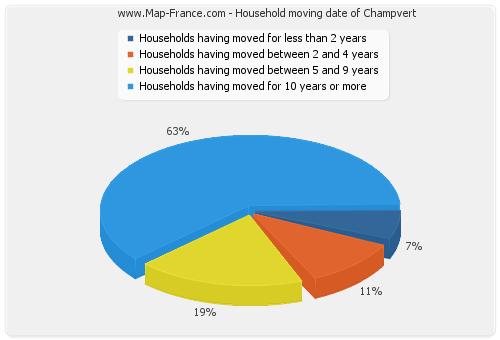 Household moving date of Champvert