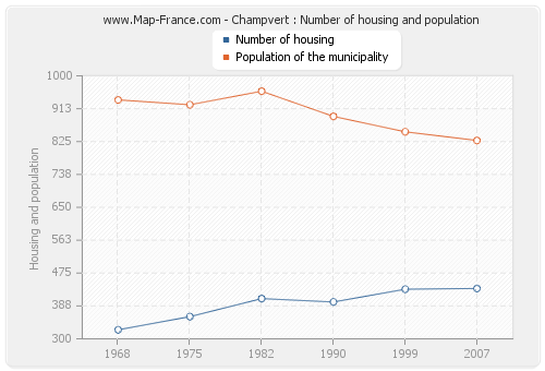 Champvert : Number of housing and population
