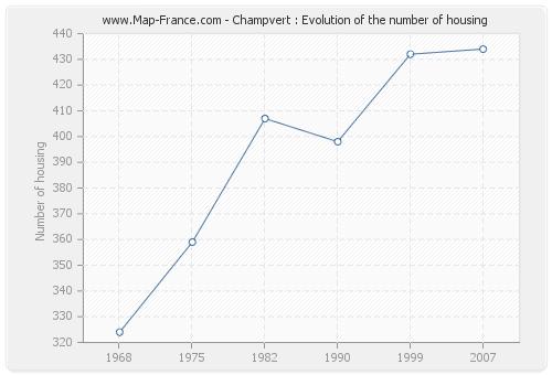Champvert : Evolution of the number of housing