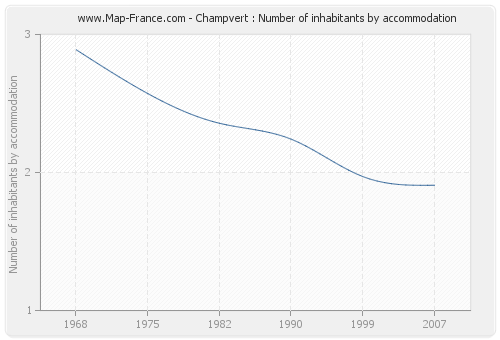 Champvert : Number of inhabitants by accommodation