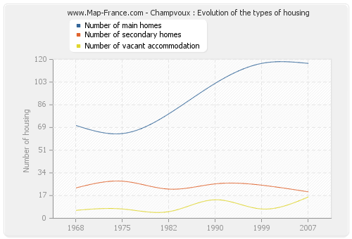 Champvoux : Evolution of the types of housing