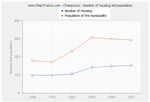 Champvoux : Number of housing and population