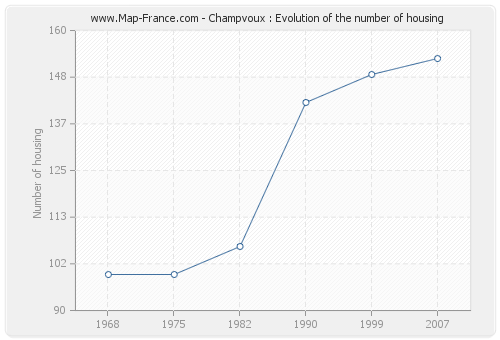 Champvoux : Evolution of the number of housing