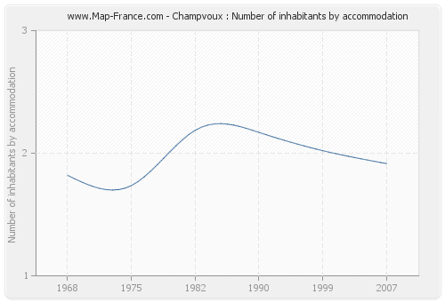 Champvoux : Number of inhabitants by accommodation