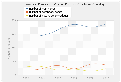 Charrin : Evolution of the types of housing