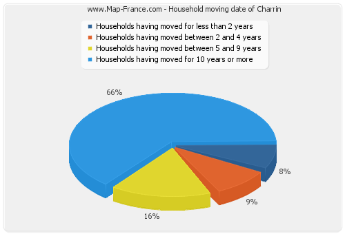 Household moving date of Charrin