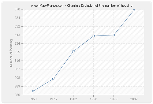 Charrin : Evolution of the number of housing