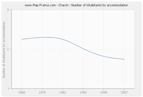 Charrin : Number of inhabitants by accommodation