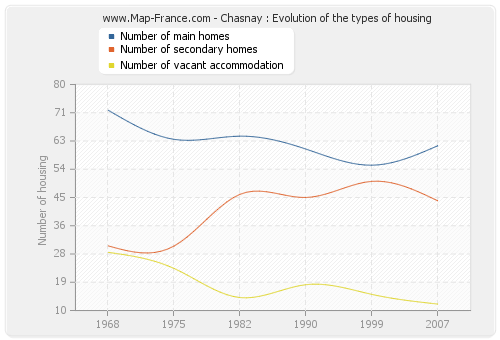 Chasnay : Evolution of the types of housing