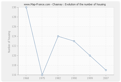 Chasnay : Evolution of the number of housing